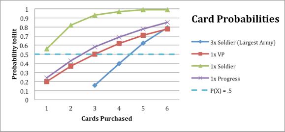CardProbs