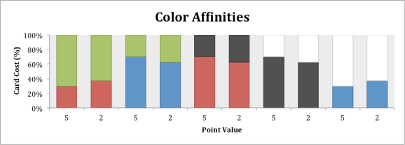 coloraffinities